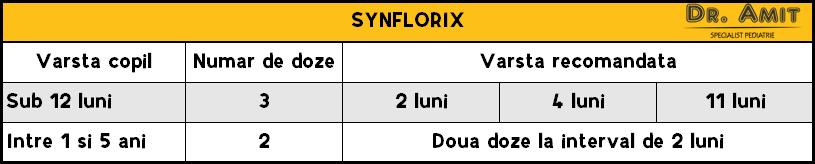 Vaccin - Synflorix