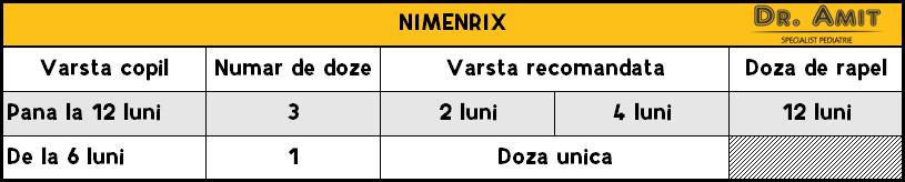 Vaccin impotriva meningita - Nimenrix