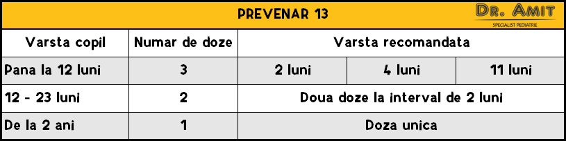 Vaccin - Prevenar 13