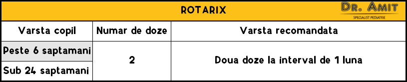 Rotarix - diaree acuta
